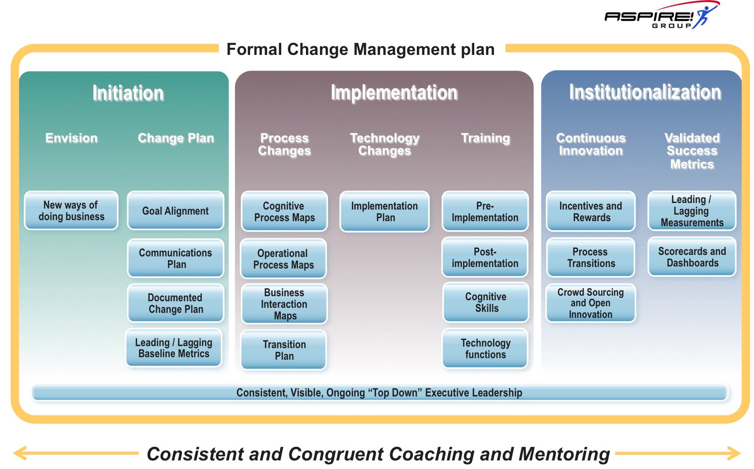 change management process thesis Phd thesis on change management doctoral thesis – summary – strategic management process in small and medium seized enterprises phd advisor.