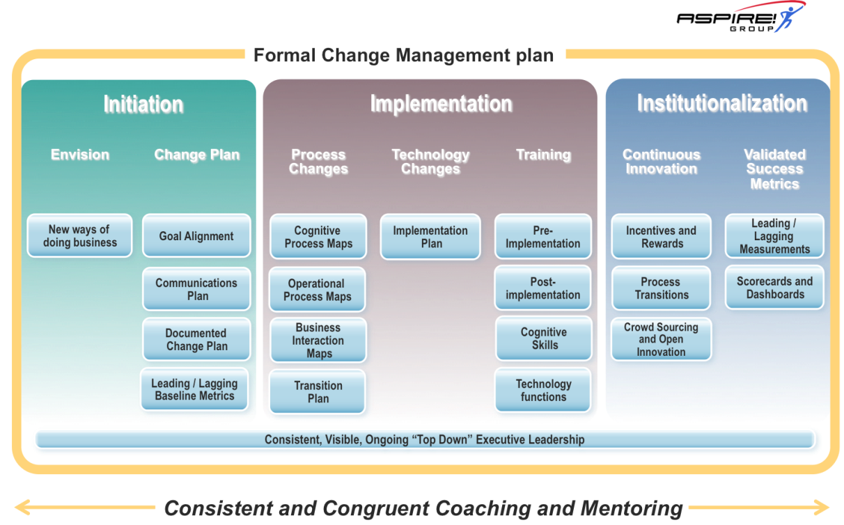 change management usi Change management in ehr implementation primer change management is the basic foundation change in health care is moving at a rapid pace as practices.